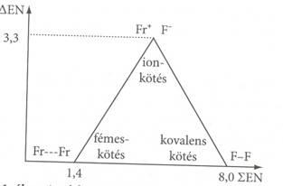 Kovalens kötés 7 osztály